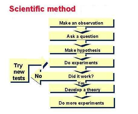 How to write a hypothesis for science lab report